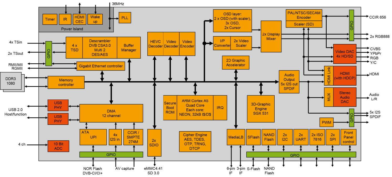 Socionext Europe Video Codec Mpeg 2 Block Diagram